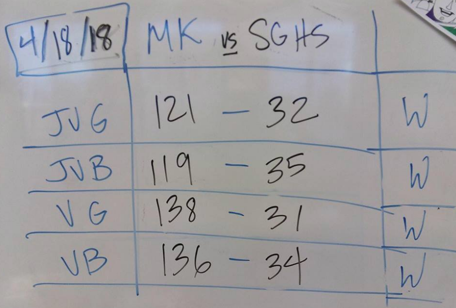 Scoreboard tallies the overall points earned by each team where Mark Keppel (MK) dominates over San Gabriel (SG) in all four teams. COURTESY TO SAM ANZAI